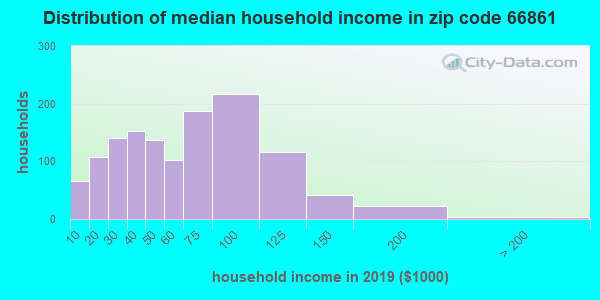Zip code 66861 household income distribution in 2009