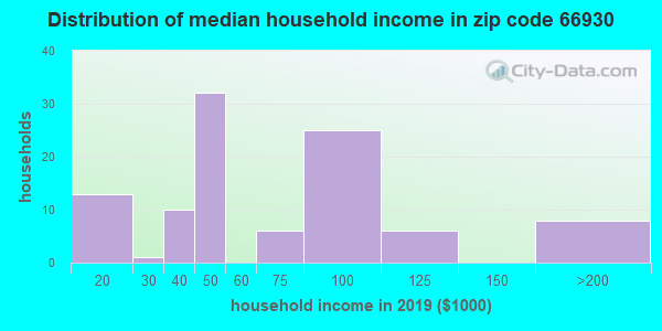 Zip code 66930 household income distribution in 2009