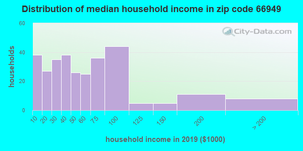 Zip code 66949 household income distribution in 2009