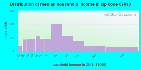 Zip code 67010 household income distribution in 2009