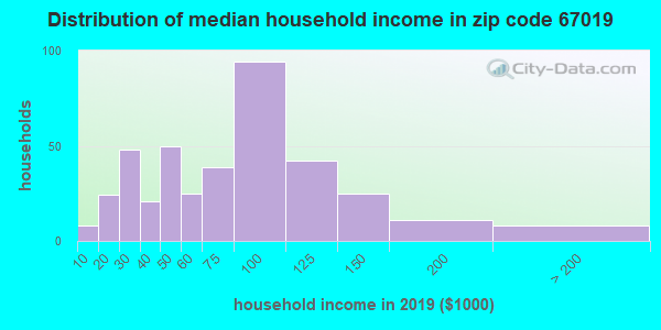 Zip code 67019 household income distribution in 2009