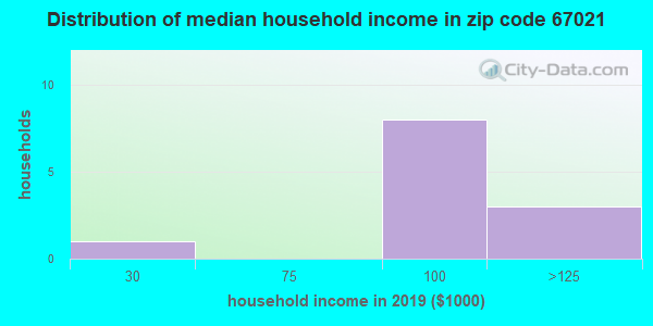 Zip code 67021 household income distribution in 2009
