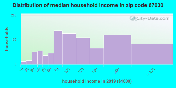 Zip code 67030 household income distribution in 2009