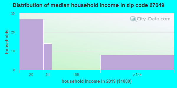 Zip code 67049 household income distribution in 2009