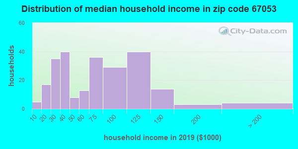 Zip code 67053 household income distribution in 2009