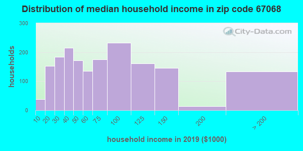 Zip code 67068 household income distribution in 2009