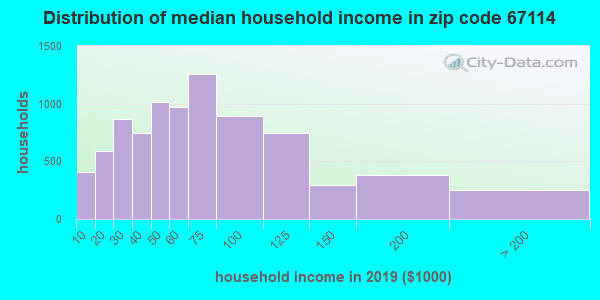Zip code 67114 household income distribution in 2009