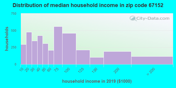 Zip code 67152 household income distribution in 2009