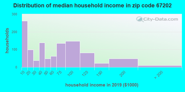 Zip code 67202 household income distribution in 2009