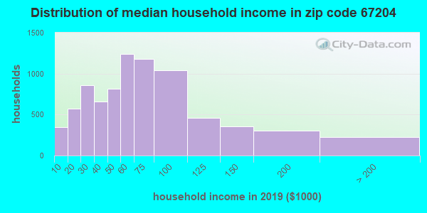 Zip code 67204 household income distribution in 2009