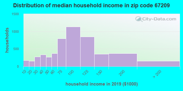 Zip code 67209 household income distribution in 2009