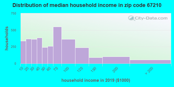 Zip code 67210 household income distribution in 2009