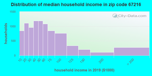 Zip code 67216 household income distribution in 2009