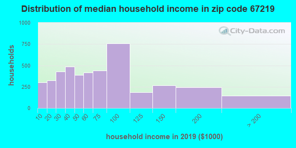 Zip code 67219 household income distribution in 2009