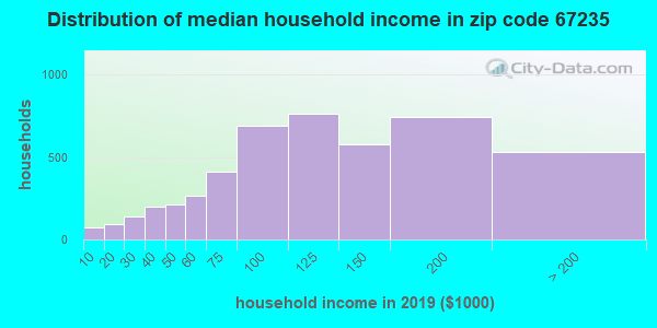 Zip code 67235 household income distribution in 2009