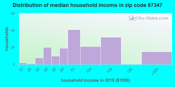 Zip code 67347 household income distribution in 2009