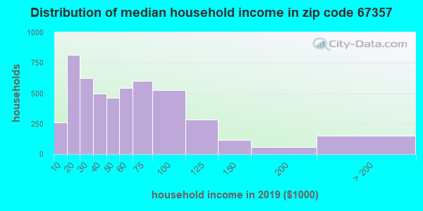Zip code 67357 household income distribution in 2009
