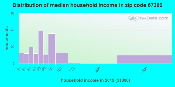 Zip code 67360 household income distribution in 2009