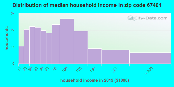 Zip code 67401 household income distribution in 2009