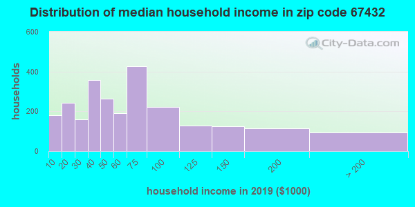 Zip code 67432 household income distribution in 2009
