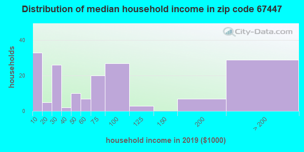Zip code 67447 household income distribution in 2009