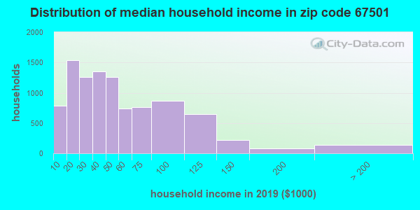 Zip code 67501 household income distribution in 2009