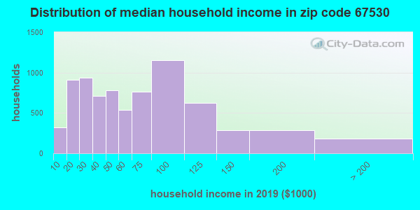Zip code 67530 household income distribution in 2009