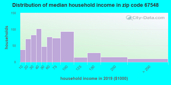 Zip code 67548 household income distribution in 2009