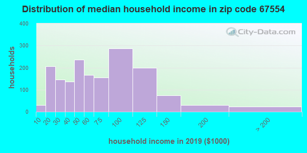 Zip code 67554 household income distribution in 2009