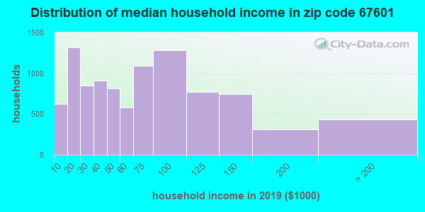 Zip code 67601 household income distribution in 2009