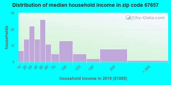 Zip code 67657 household income distribution in 2009