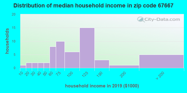 Zip code 67667 household income distribution in 2009