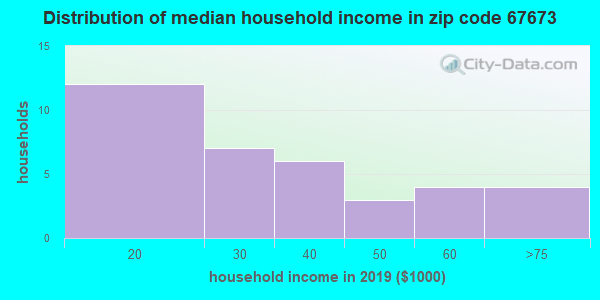 Zip code 67673 household income distribution in 2009