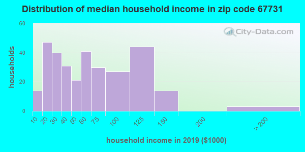 Zip code 67731 household income distribution in 2009