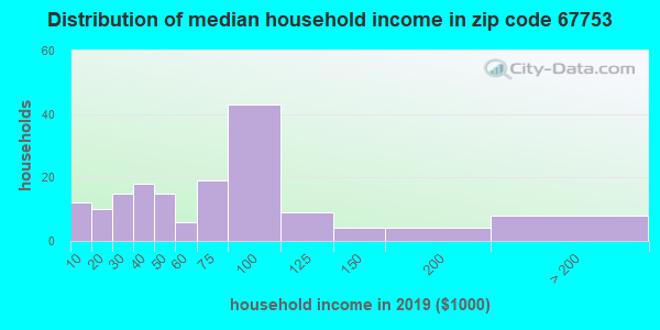 Zip code 67753 household income distribution in 2015