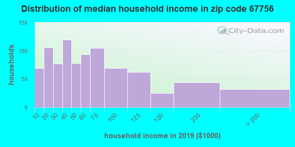 Zip code 67756 household income distribution in 2009