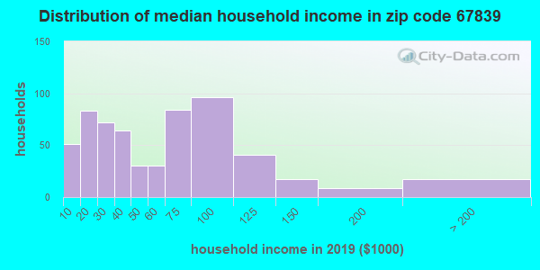 Zip code 67839 household income distribution in 2009