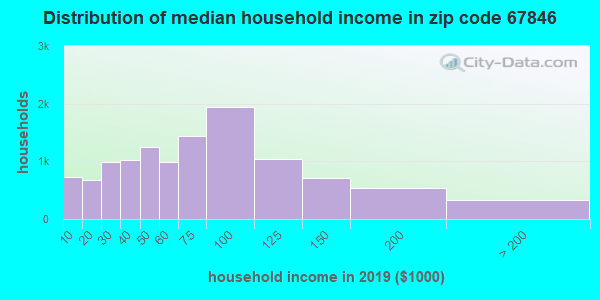 Zip code 67846 household income distribution in 2009