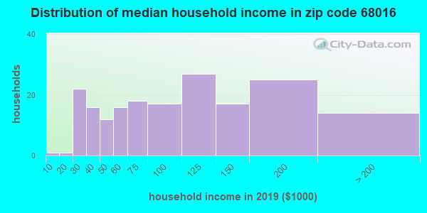Zip code 68016 household income distribution in 2009