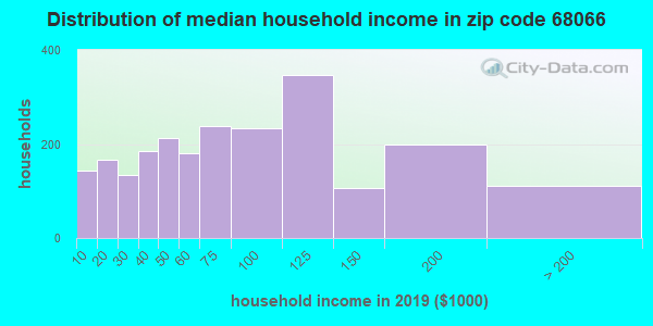 Zip code 68066 household income distribution in 2009