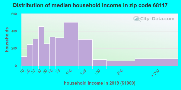 Zip code 68117 household income distribution in 2009