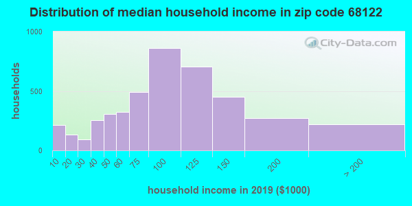 Zip code 68122 household income distribution in 2009