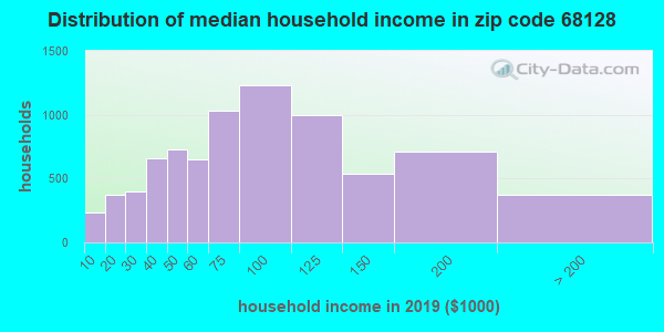 Zip code 68128 household income distribution in 2009