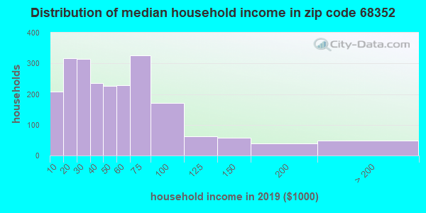 Zip code 68352 household income distribution in 2009