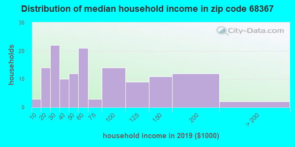 Zip code 68367 household income distribution in 2009