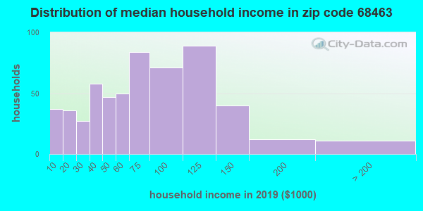 Zip code 68463 household income distribution in 2009