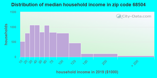 Zip code 68504 household income distribution in 2009