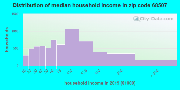 Zip code 68507 household income distribution in 2009