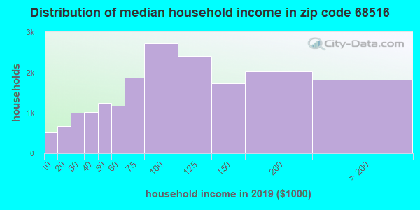 Zip code 68516 household income distribution in 2009