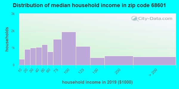 Zip code 68601 household income distribution in 2009